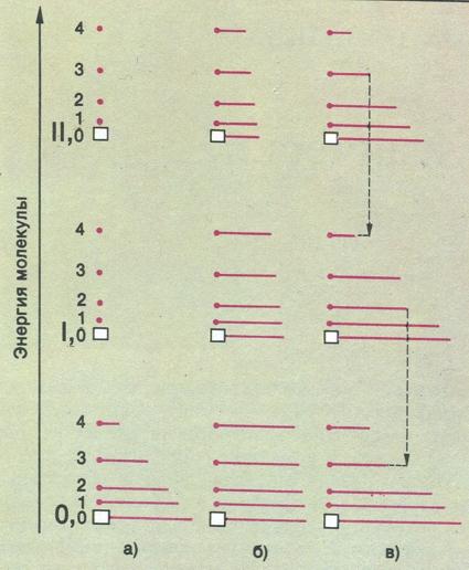 Схема колебательных и