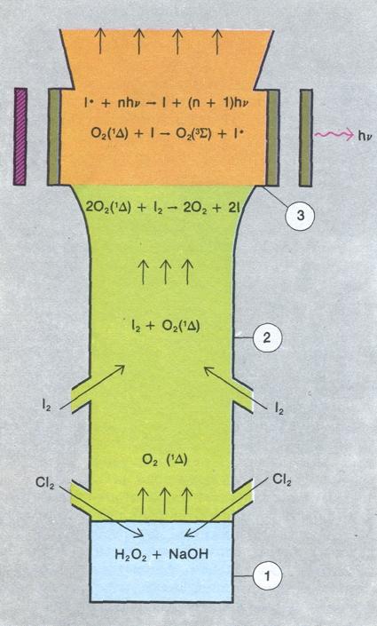 Схема химического