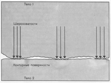 Трение и смазка - химия